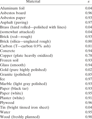 Emissivity-table-of-some-common-materials-This-is-not-a-comprehensive-list-and-should.png